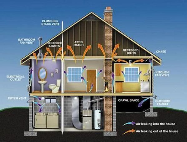 Top ways to make arizona homes more energy efficient Most efficient heating systems