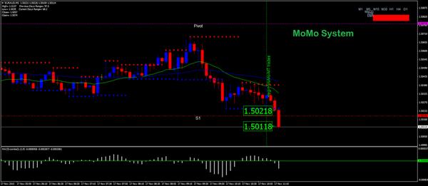 Momo forex trading
